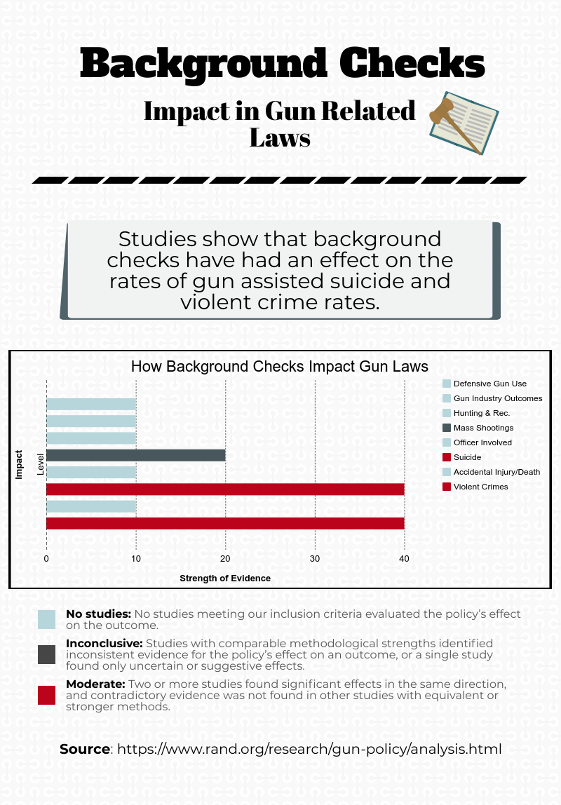 Background Checks for Gun Related Laws Findings
